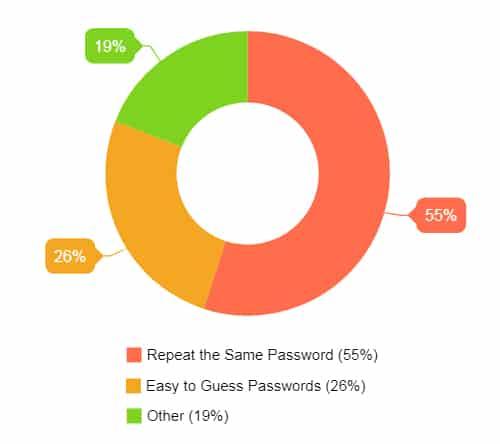 statistics-weak-passwords